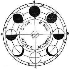 Metonic Lunar Cycle